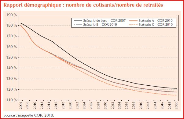 Ratio demographique rapport COR 2010
