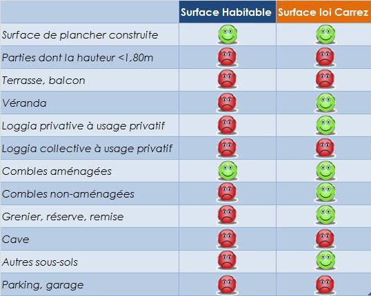 Comparaison surface habitable surface loi carrez